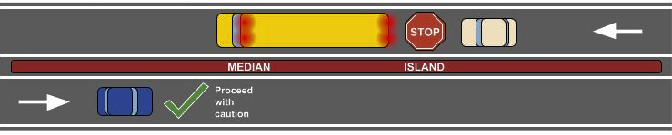Diagram illustrating when to stop when school bus lights are flashing or stop bar is out on a roadway with a median.