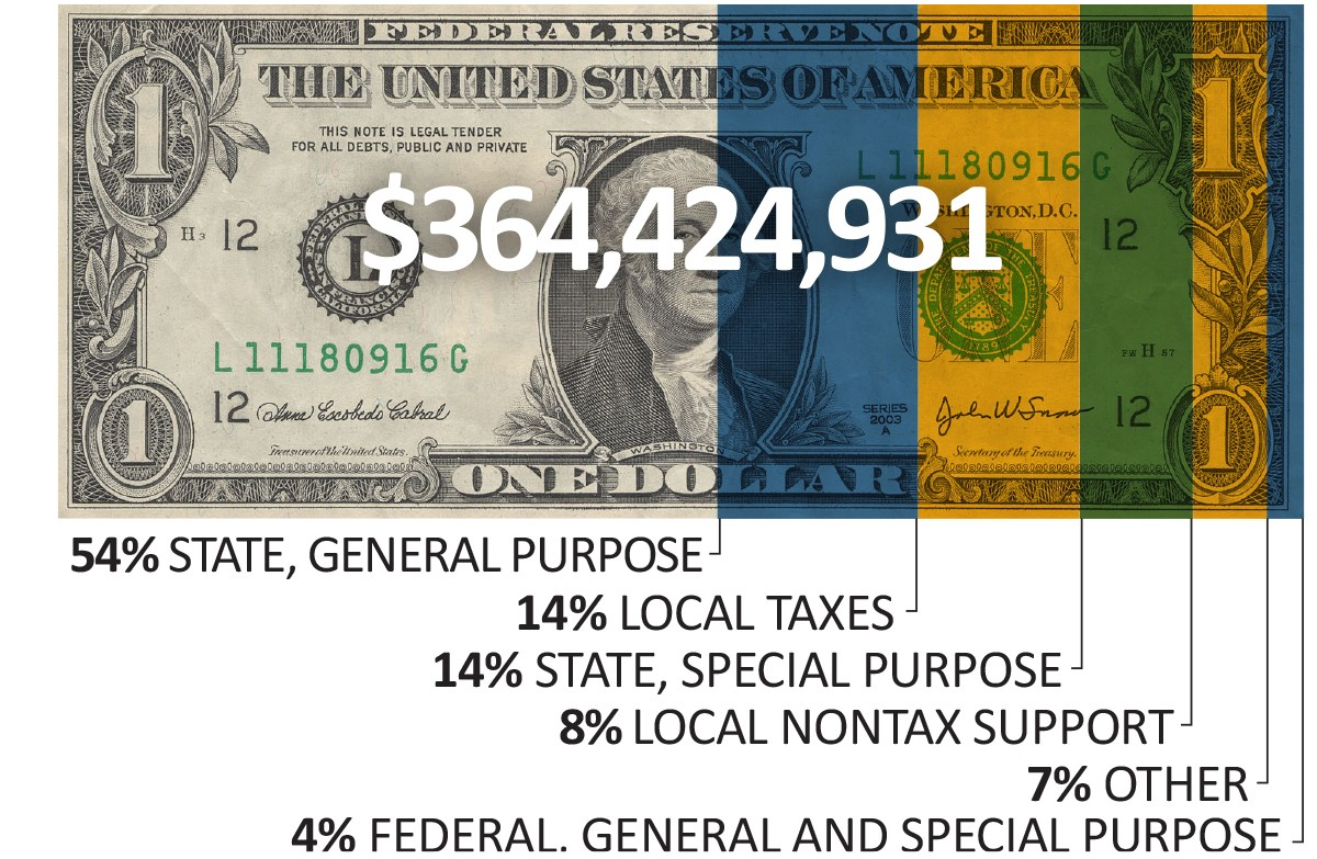 2019 through 2020 revenue equaled $364,424,931. 2019/2020 Revenue: 54 percent State, General Purpose, 14 percent Local Taxes, 14 percent State, Special Purpose, 8 percent Local Nontax Support, 7 percent Other, 4 percent Federal, General and Special Purpose.