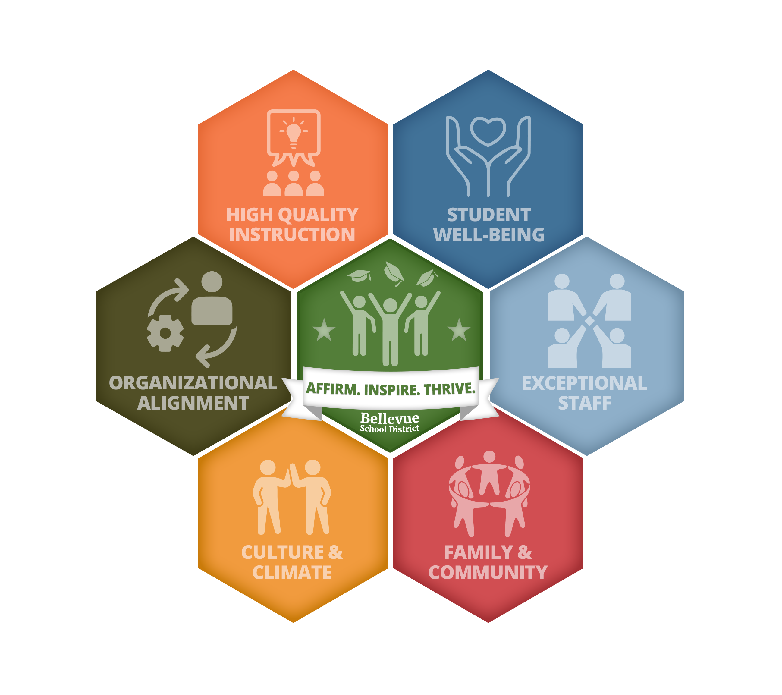 Bellevue School District Priorities: High-Quality Instruction, Student Well-Being, Exceptional Staff, Climate and Culture, Family and Community, Organizational Alignment, Affirm, Inspire, and Thrive.